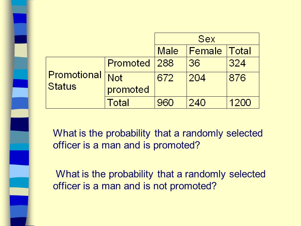 What is the probability that a randomly selected officer is a man and is promoted