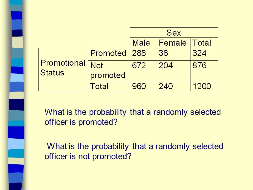 What is the probability that a randomly selected officer is promoted