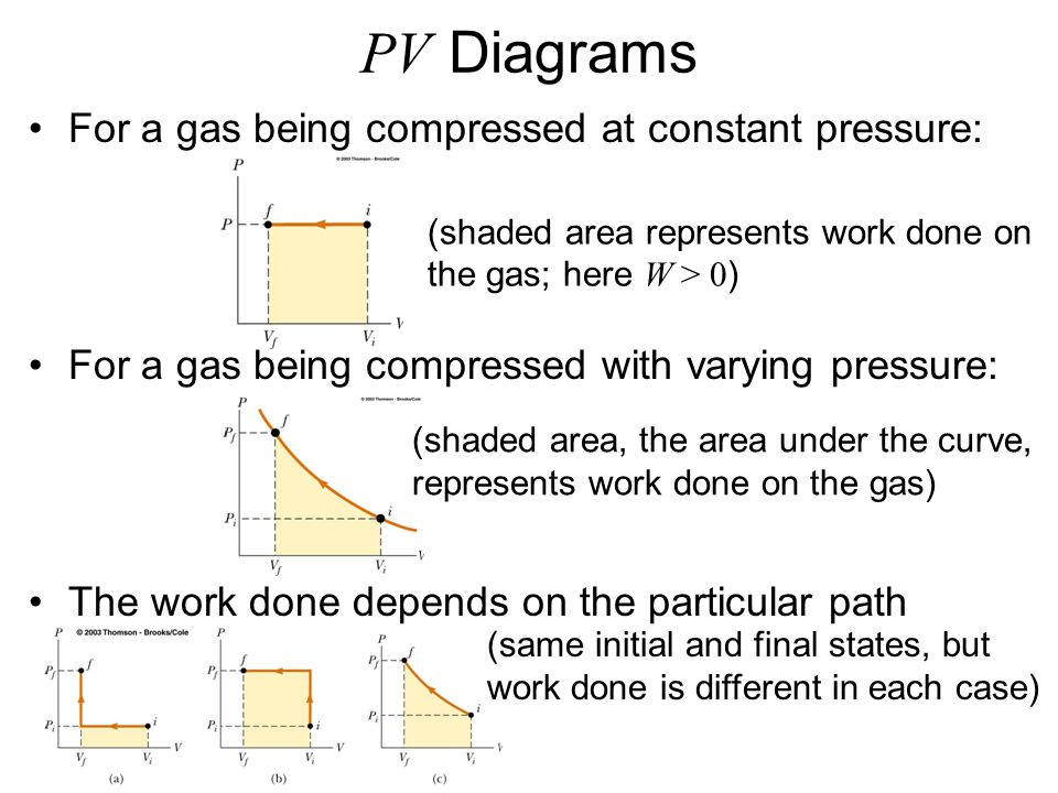 PV Diagrams For a gas being compressed at constant pressure: