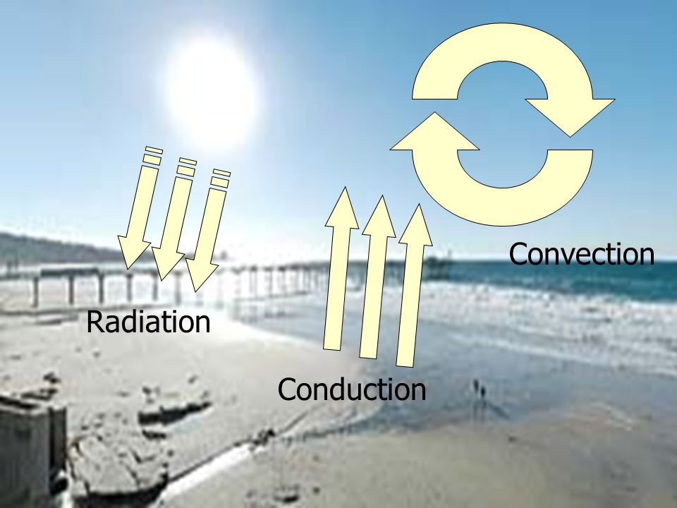 Convection Radiation Conduction