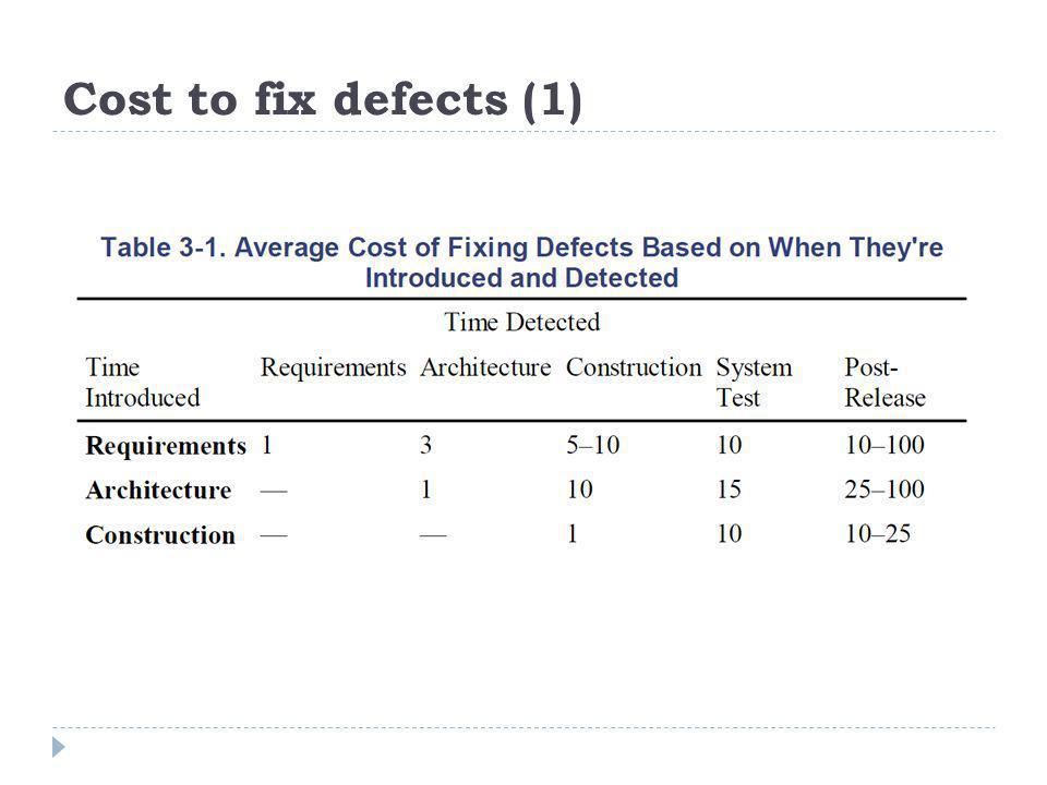 Cost to fix defects (1)