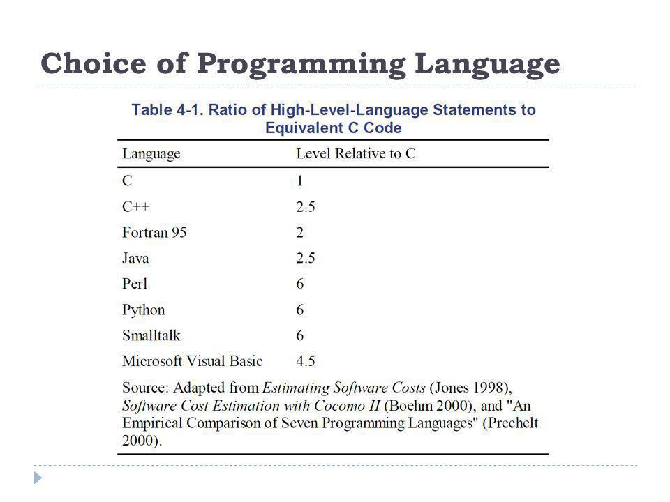 Choice of Programming Language