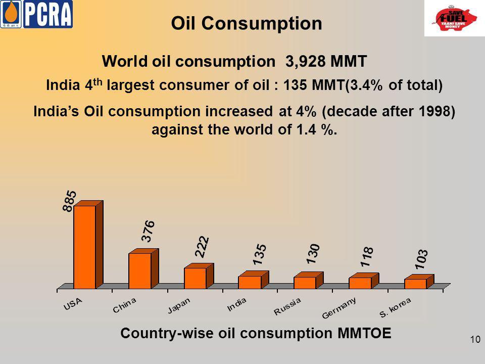 Oil Consumption World oil consumption 3,928 MMT