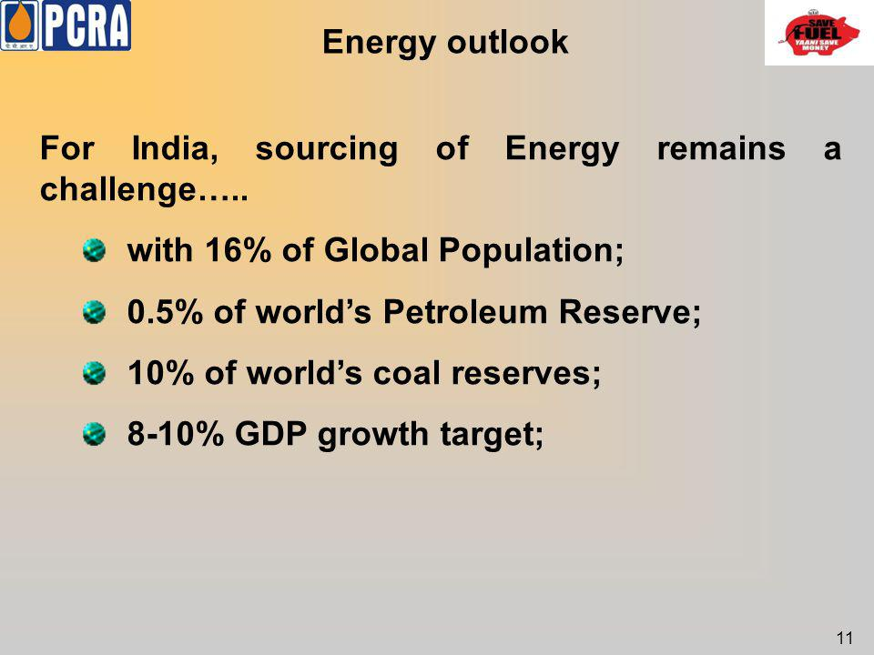 For India, sourcing of Energy remains a challenge…..
