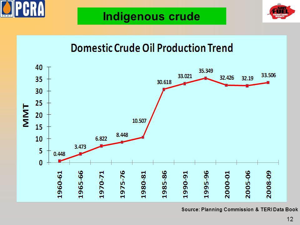 Indigenous crude Source: Planning Commission & TERI Data Book 12