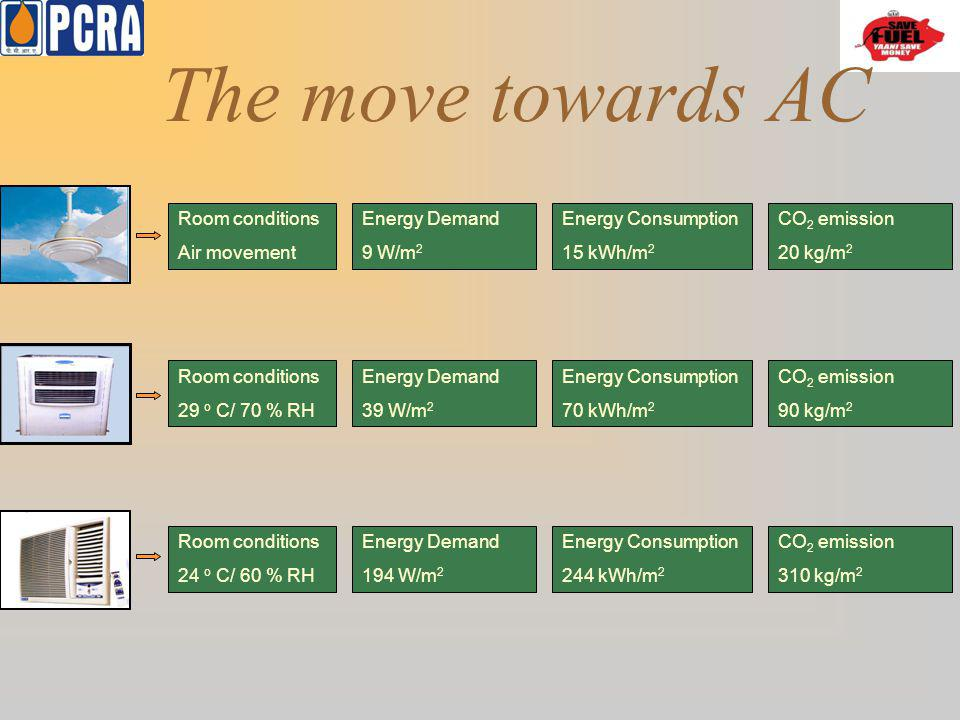 The move towards AC Energy Demand 9 W/m2 Room conditions Air movement