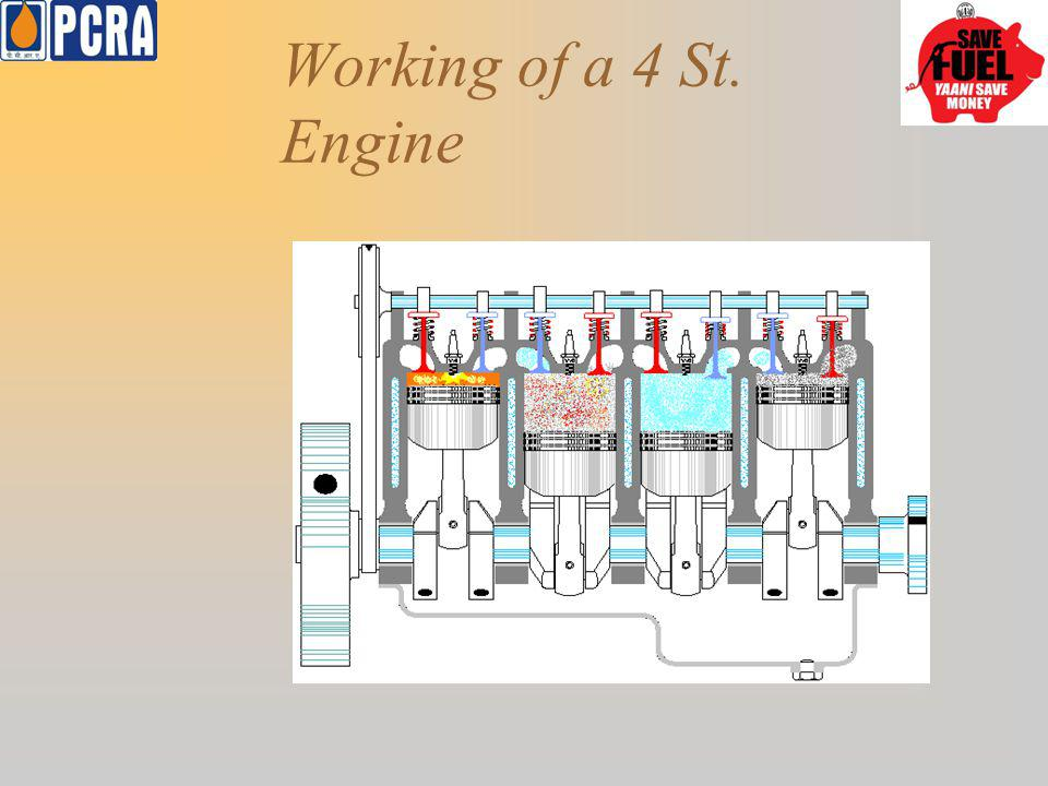 Working of a 4 St. Engine