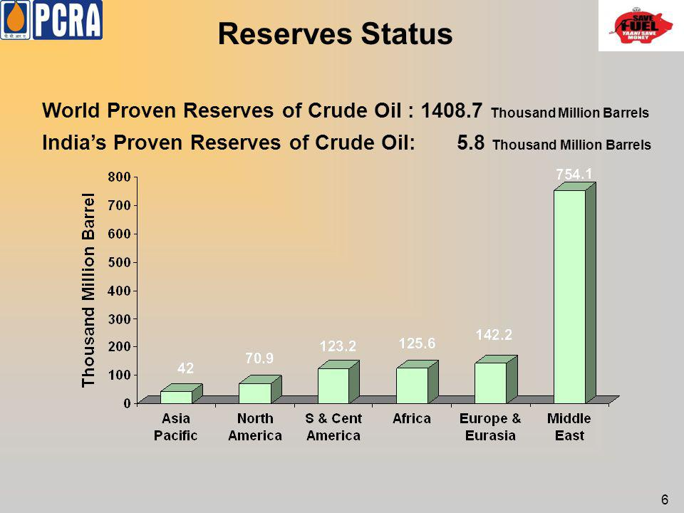 Reserves Status World Proven Reserves of Crude Oil : 1408.7 Thousand Million Barrels.