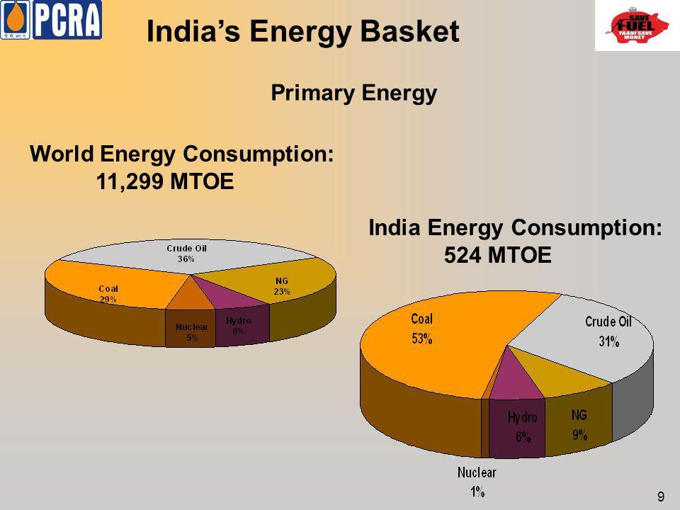 India's Energy Basket Primary Energy