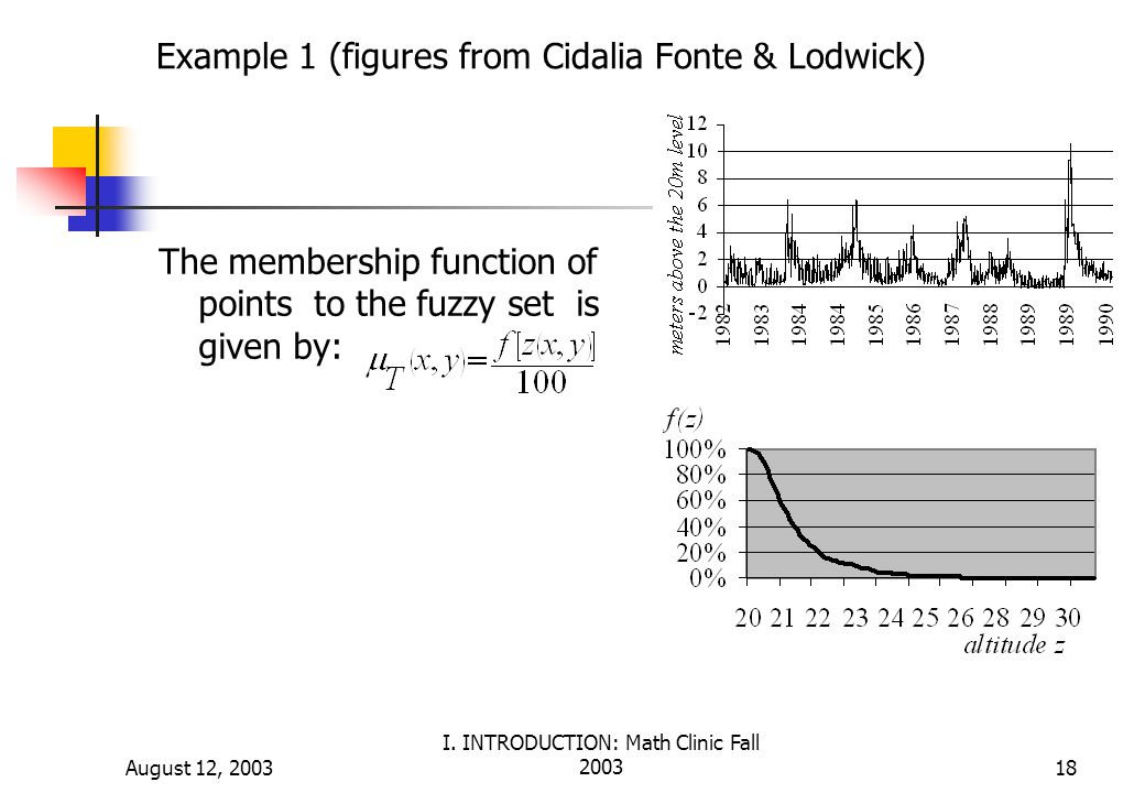 Example 1 (figures from Cidalia Fonte & Lodwick)