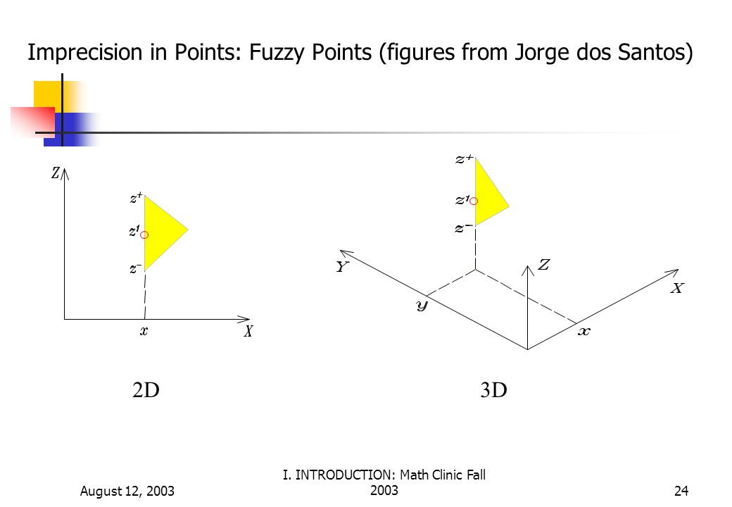 Imprecision in Points: Fuzzy Points (figures from Jorge dos Santos)