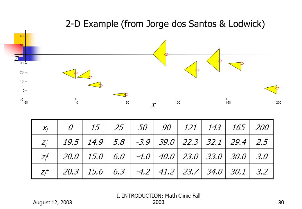 2-D Example (from Jorge dos Santos & Lodwick)