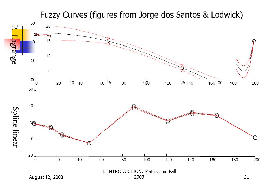 Fuzzy Curves (figures from Jorge dos Santos & Lodwick)