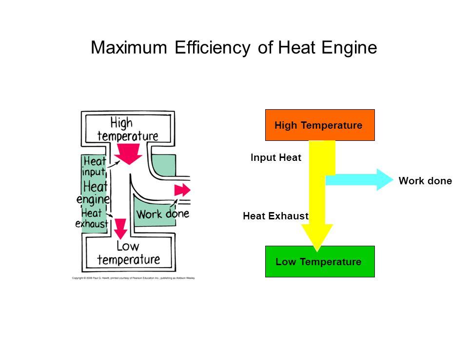 Maximum Efficiency of Heat Engine