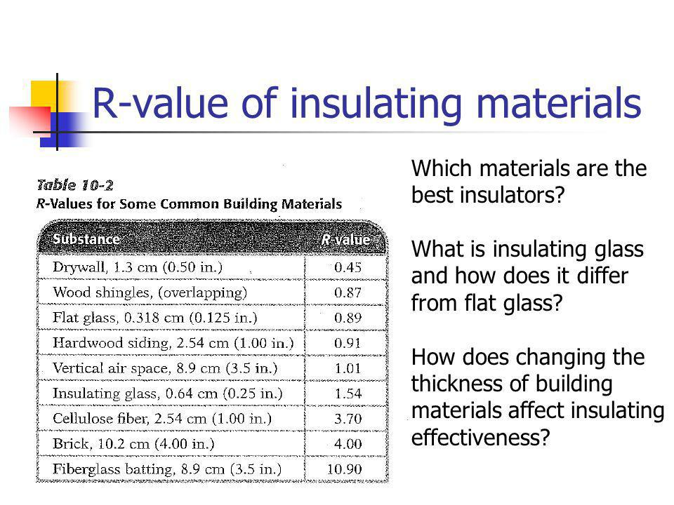 R-value of insulating materials
