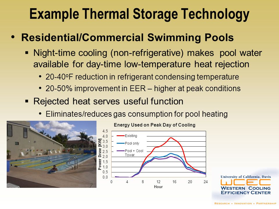 Example Thermal Storage Technology