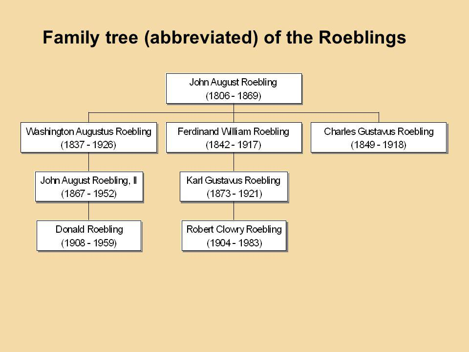 Family tree (abbreviated) of the Roeblings