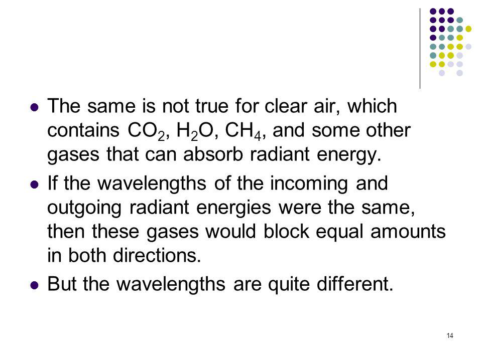 The same is not true for clear air, which contains CO2, H2O, CH4, and some other gases that can absorb radiant energy.