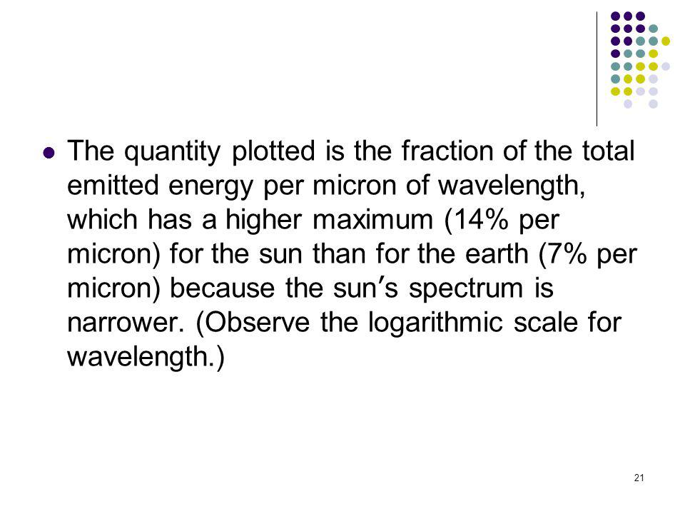 The quantity plotted is the fraction of the total emitted energy per micron of wavelength, which has a higher maximum (14% per micron) for the sun than for the earth (7% per micron) because the sun's spectrum is narrower.