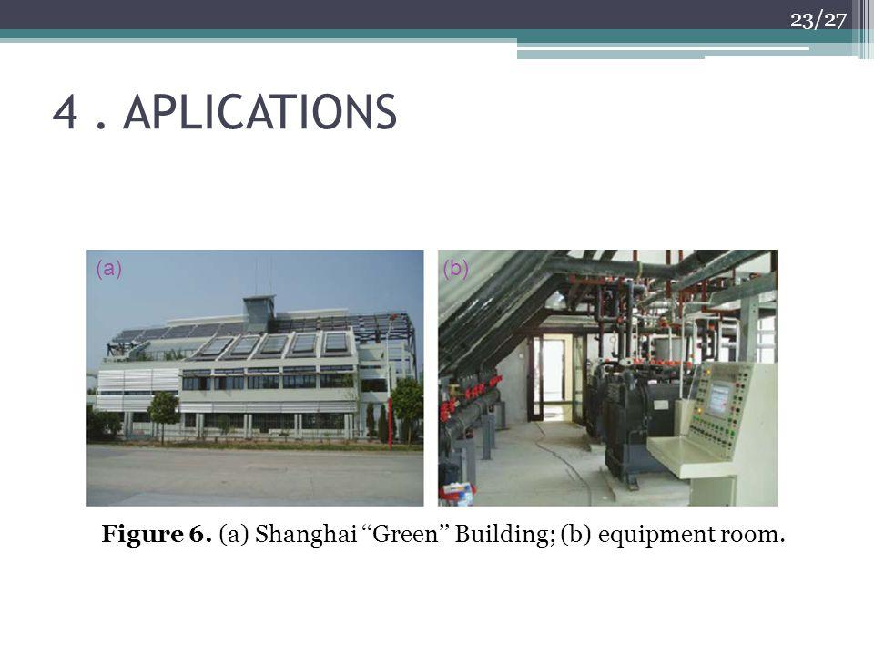 Figure 6. (a) Shanghai ''Green'' Building; (b) equipment room.