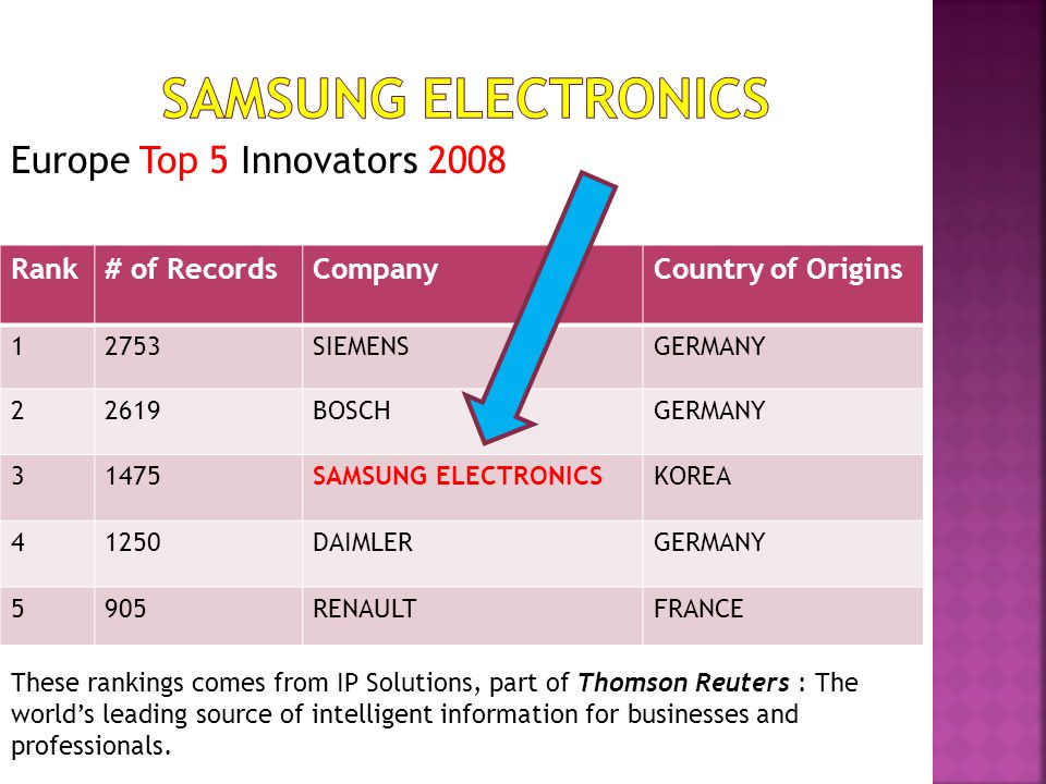 SAMSUNG ELECTRONICS Europe Top 5 Innovators 2008 Rank # of Records