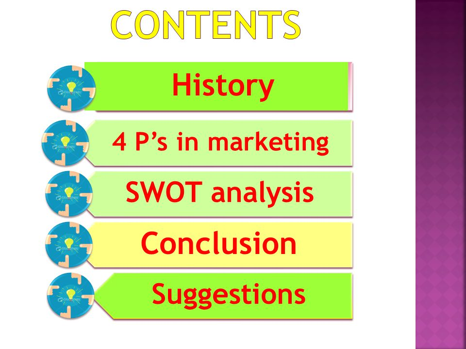 Contents Conclusion History SWOT analysis Suggestions
