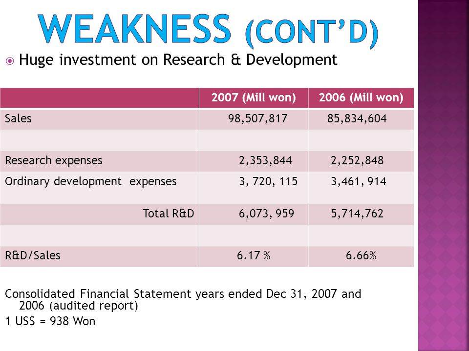 weakness (cont'd) Huge investment on Research & Development