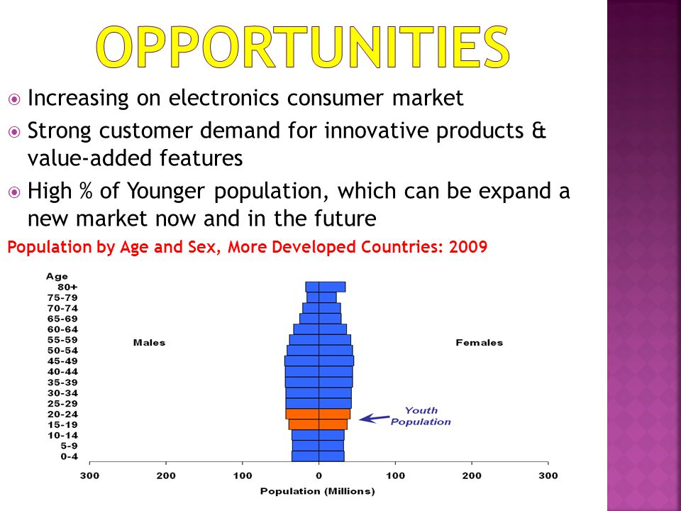 Opportunities Increasing on electronics consumer market