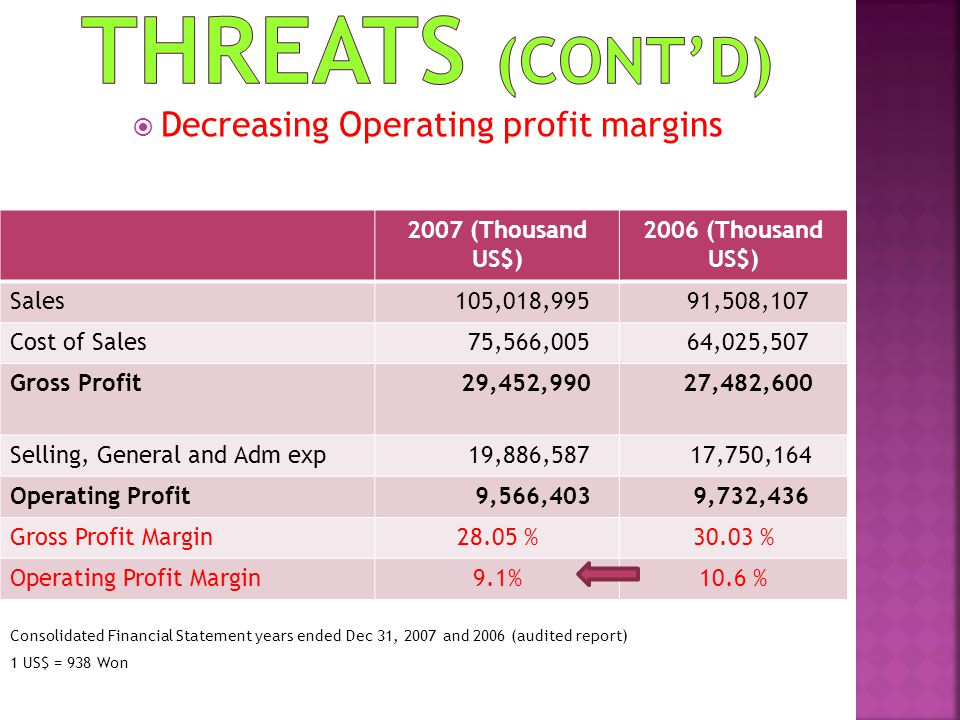 Decreasing Operating profit margins