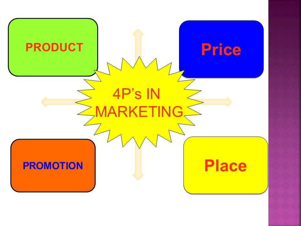 PRODUCT Price 4P's IN MARKETING Place PROMOTION