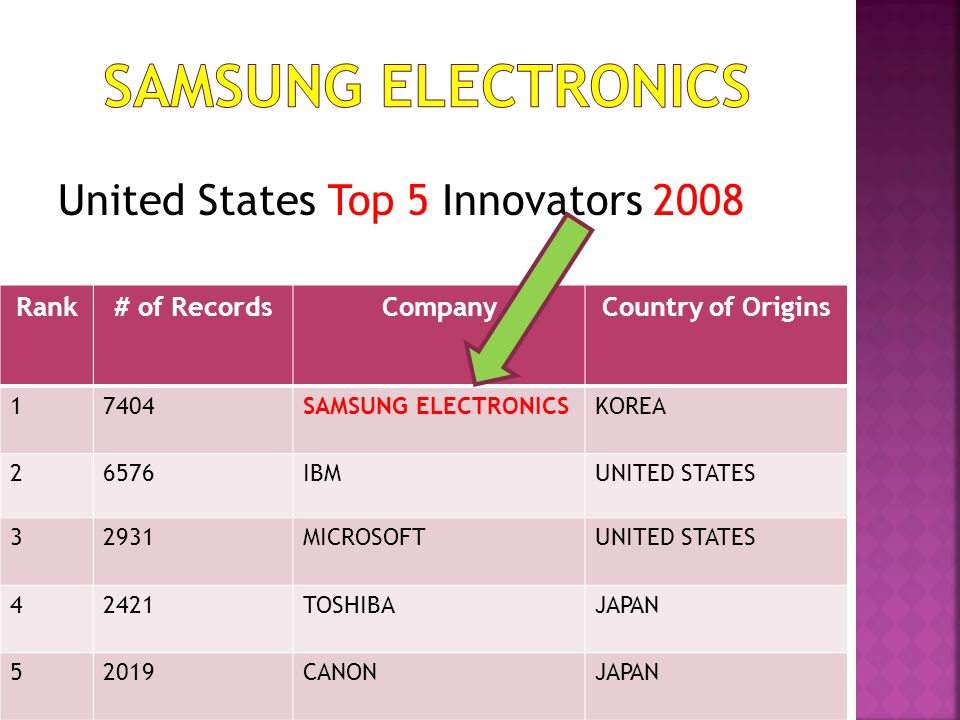 SAMSUNG ELECTRONICS United States Top 5 Innovators 2008 Rank