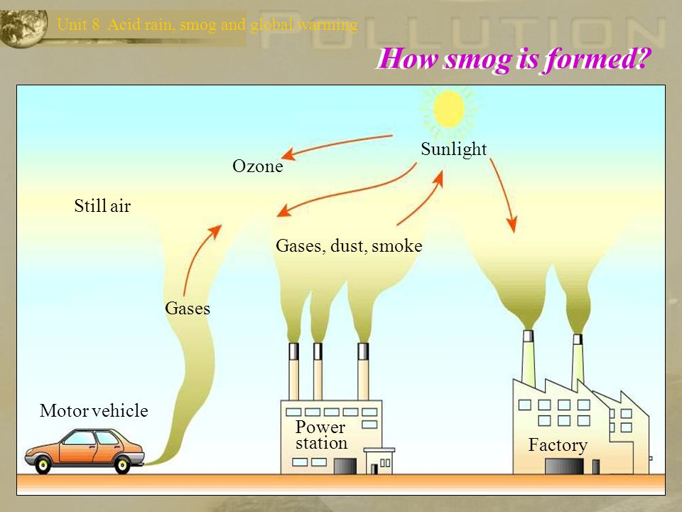 How smog is formed Sunlight Ozone Still air Gases, dust, smoke Gases