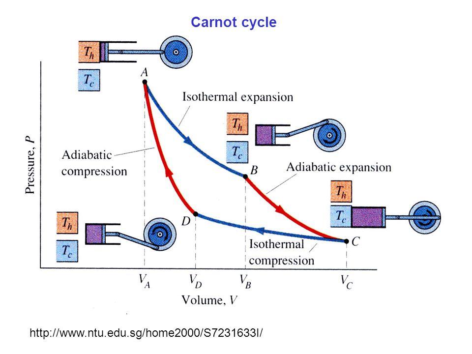 Carnot cycle http://www.ntu.edu.sg/home2000/S7231633I/