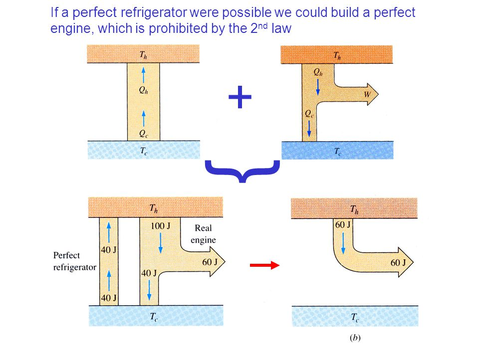 If a perfect refrigerator were possible we could build a perfect engine, which is prohibited by the 2nd law