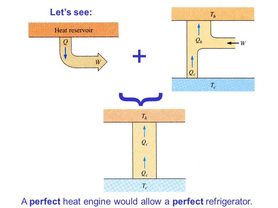 Let's see: + } A perfect heat engine would allow a perfect refrigerator.