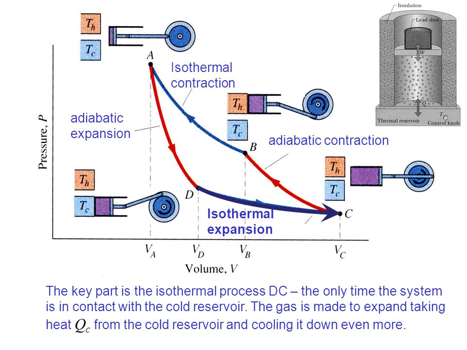 Isothermal contraction