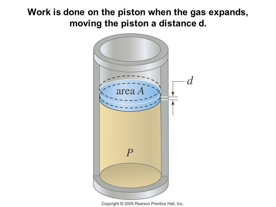 Work is done on the piston when the gas expands, moving the piston a distance d.