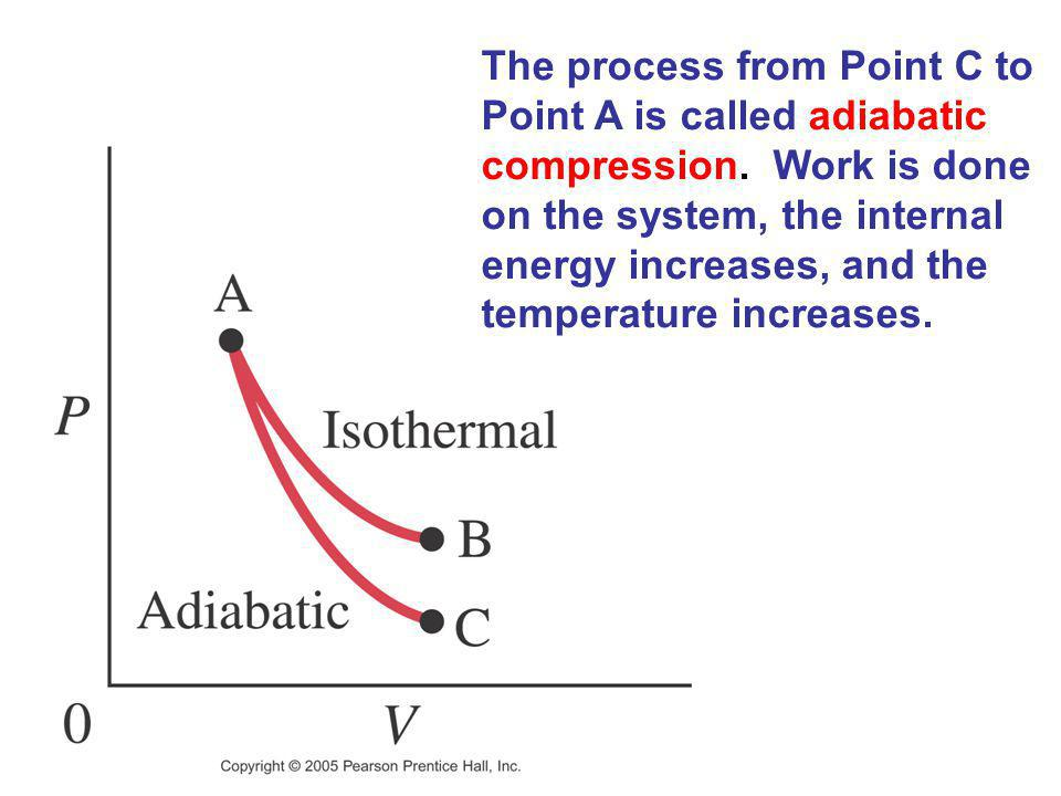 The process from Point C to Point A is called adiabatic compression