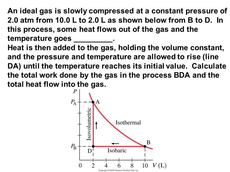 An ideal gas is slowly compressed at a constant pressure of 2