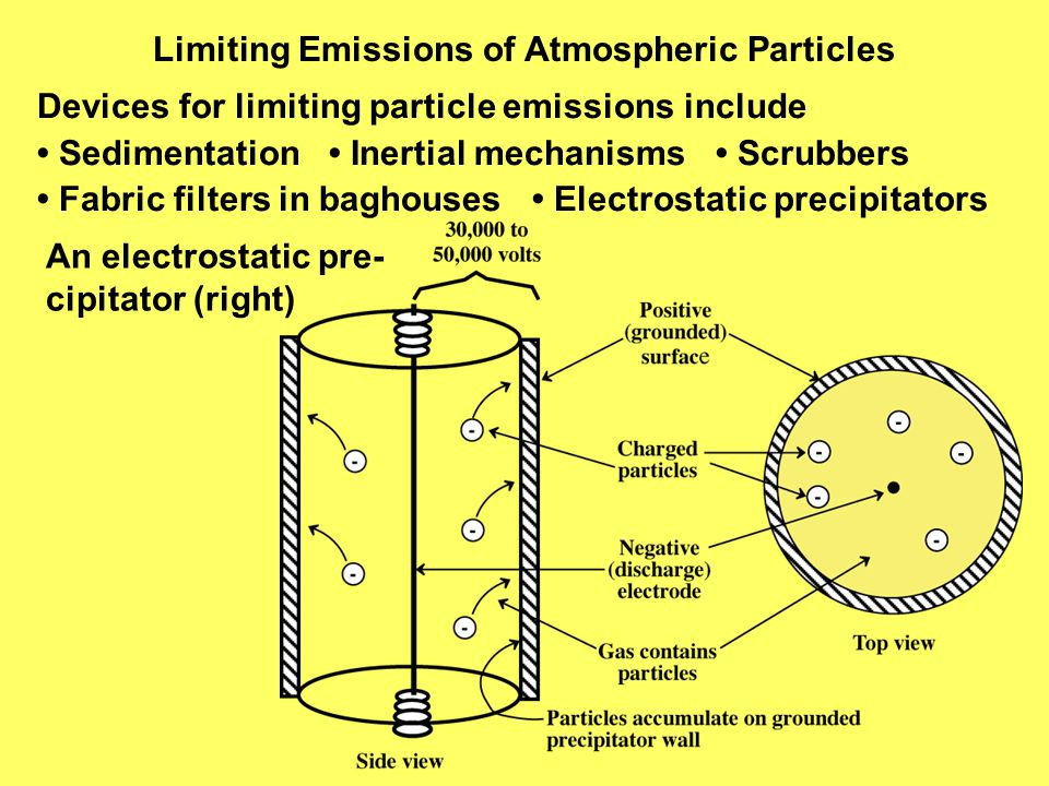Limiting Emissions of Atmospheric Particles