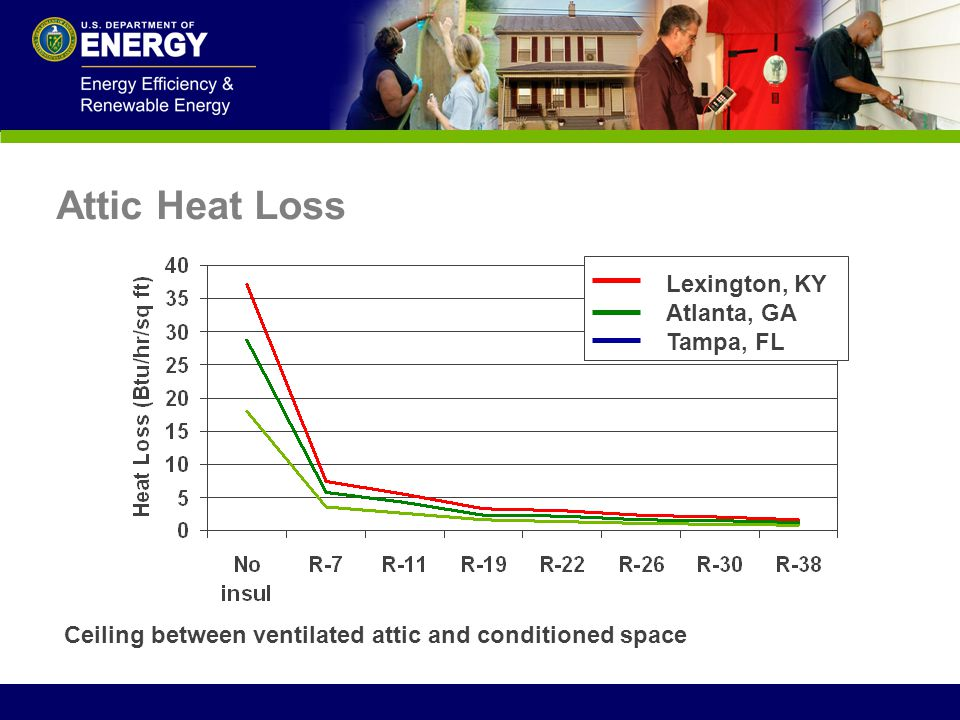 Attic Heat Loss Lexington, KY Atlanta, GA Tampa, FL