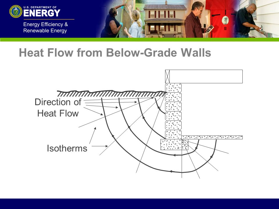 Heat Flow from Below-Grade Walls