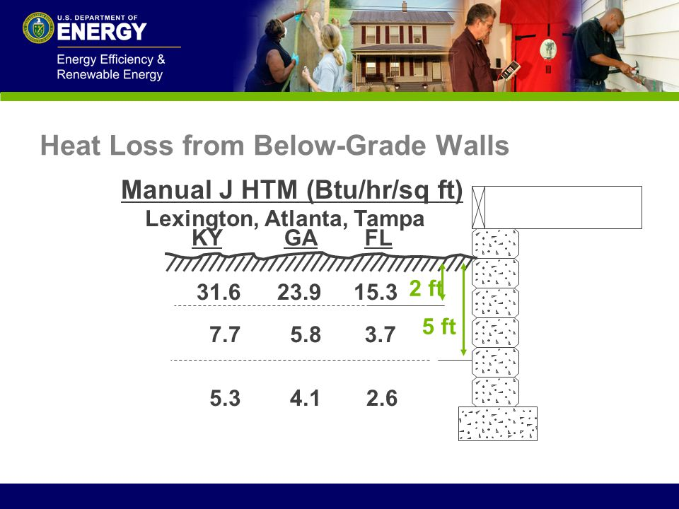 Heat Loss from Below-Grade Walls