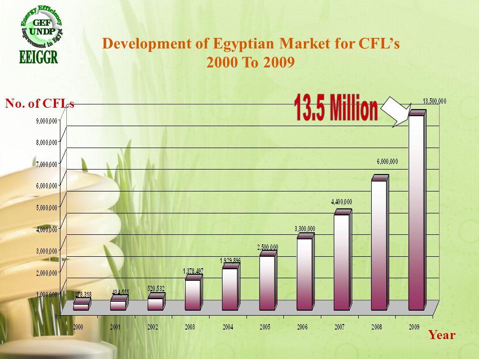 Development of Egyptian Market for CFL's