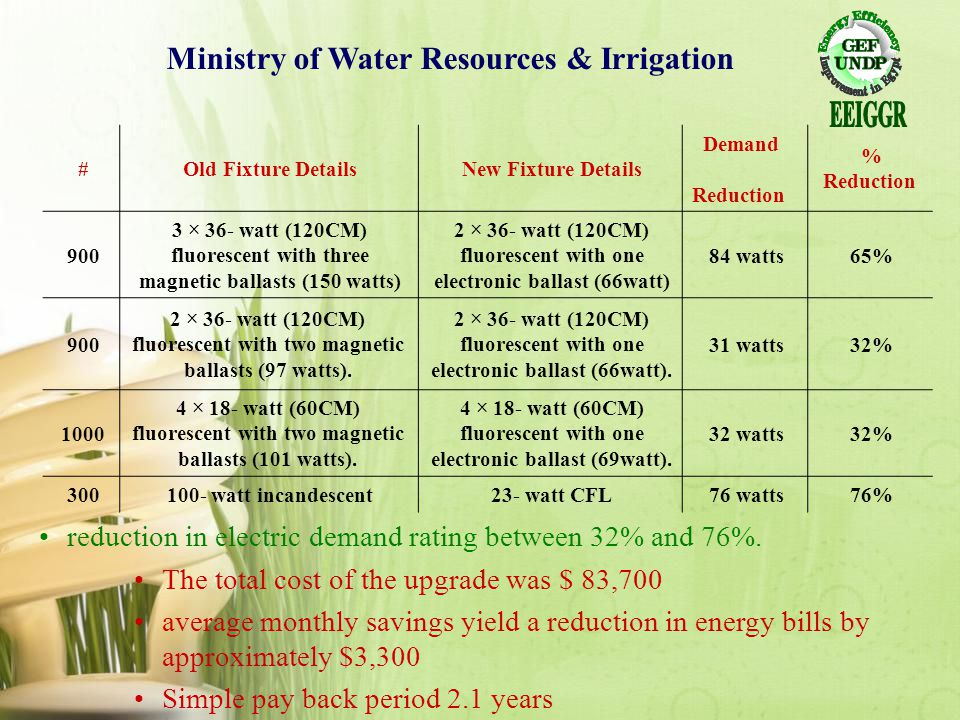 Ministry of Water Resources & Irrigation