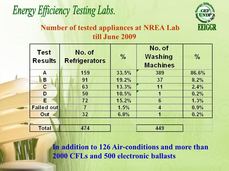Number of tested appliances at NREA Lab till June 2009