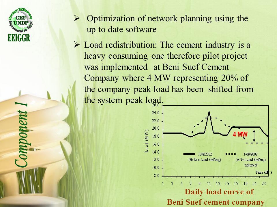 Beni Suef cement company