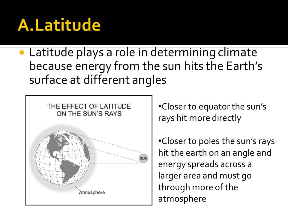 A.Latitude Latitude plays a role in determining climate because energy from the sun hits the Earth's surface at different angles.