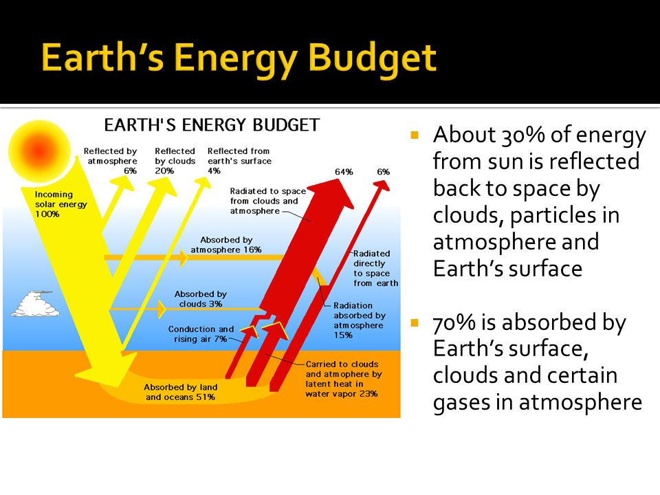 Earth's Energy Budget About 30% of energy from sun is reflected back to space by clouds, particles in atmosphere and Earth's surface.