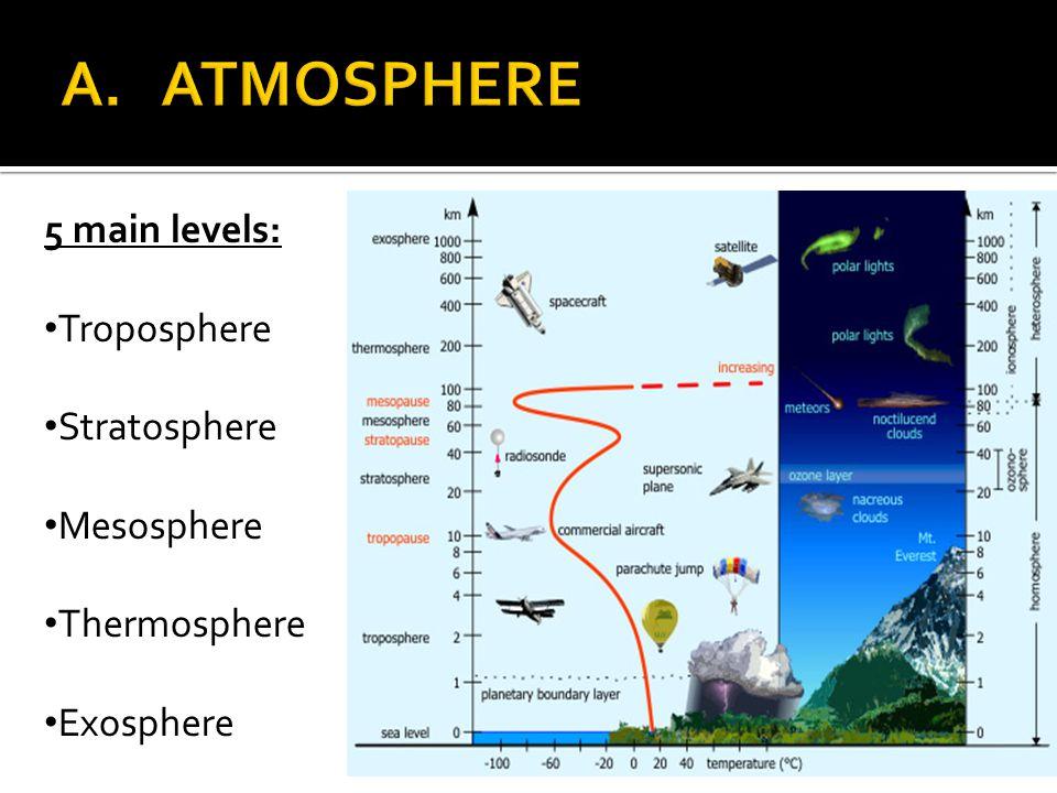 A. ATMOSPHERE 5 main levels: Troposphere Stratosphere Mesosphere